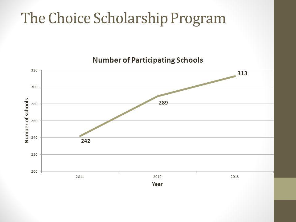 The Choice Scholarship Program