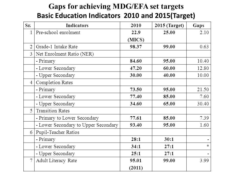 Sr. Indicators20102015 (Target) Gaps 1Pre-school enrolment22.925.00 2.10 (MICS) 2Grade-1 Intake Rate98.3799.00 0.63 3Net Enrolment Ratio (NER) - Prima