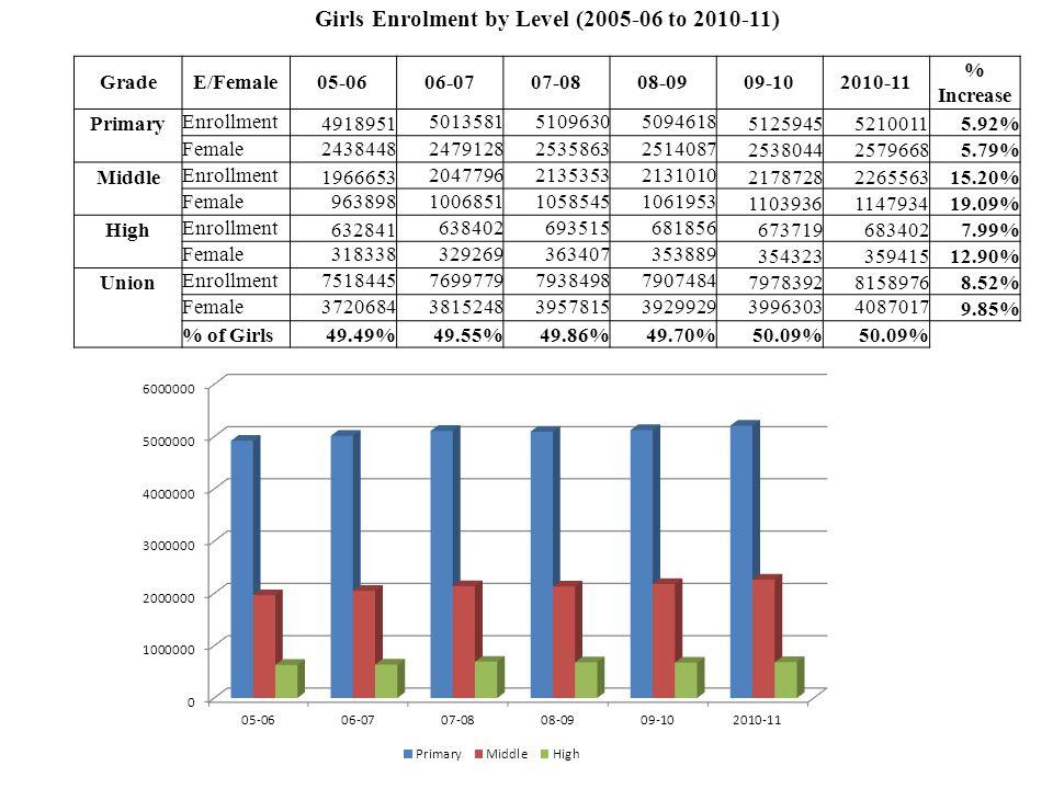 Girls Enrolment by Level (2005-06 to 2010-11) GradeE/Female05-0606-0707-0808-0909-102010-11 % Increase Primary Enrollment 4918951 50135815109630509461