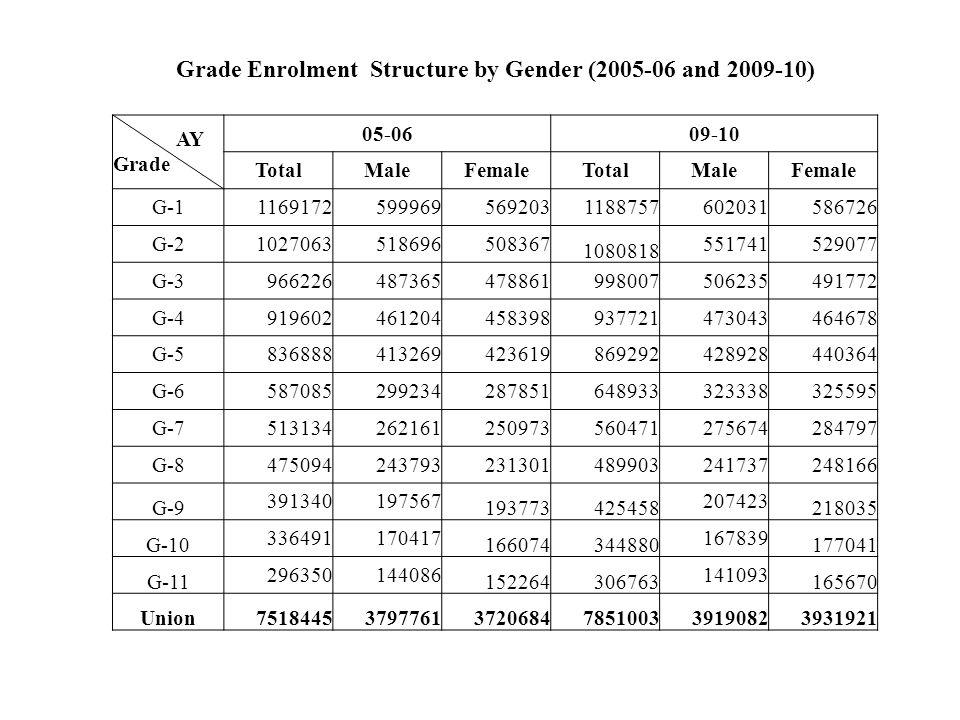 Grade Enrolment Structure by Gender (2005-06 and 2009-10) AY Grade 05-0609-10 TotalMaleFemaleTotalMaleFemale G-111691725999695692031188757602031586726