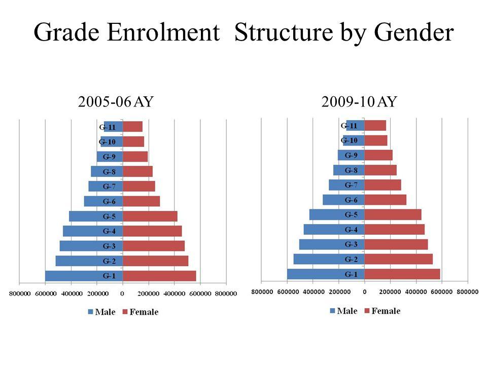 Grade Enrolment Structure by Gender 2005-06 AY2009-10 AY