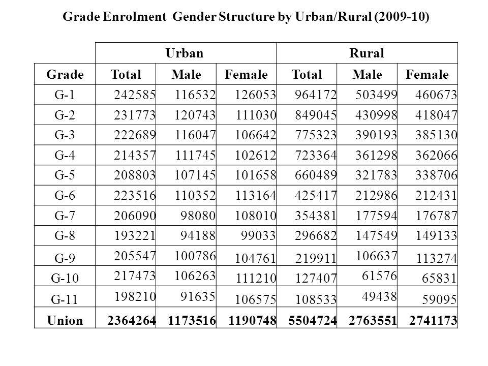 Grade Enrolment Gender Structure by Urban/Rural (2009-10) Urban Rural GradeTotalMaleFemaleTotalMaleFemale G-1242585116532126053964172503499460673 G-22