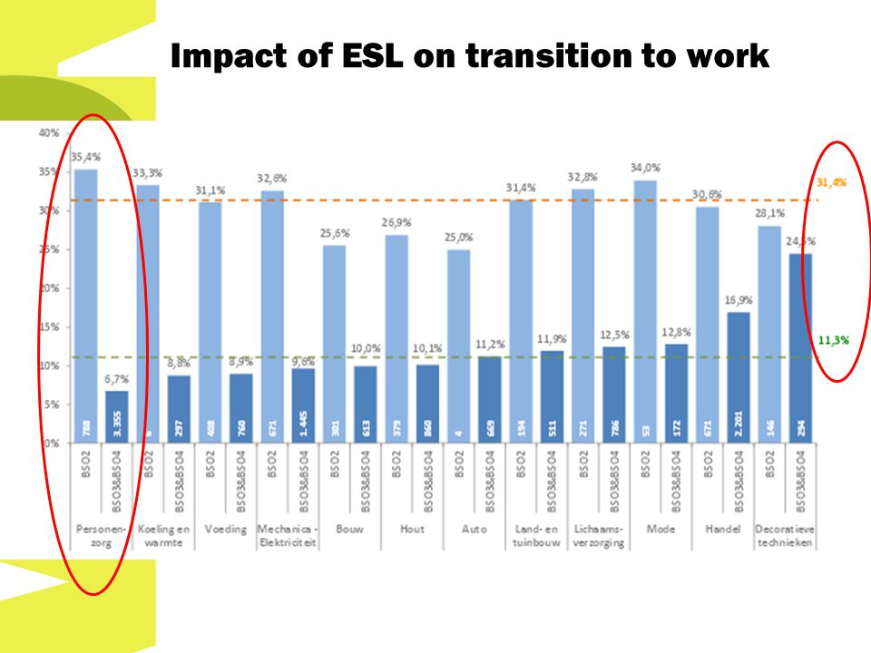 Action plan on ESL Different ministers and ministries involved Integrated action and coherent approach on flemish level needed action plan on ESL Task force with representatives of: Ministries of education and labour Social partners Educational providers Advisory bodies (Vlor & SERV) Public training providers
