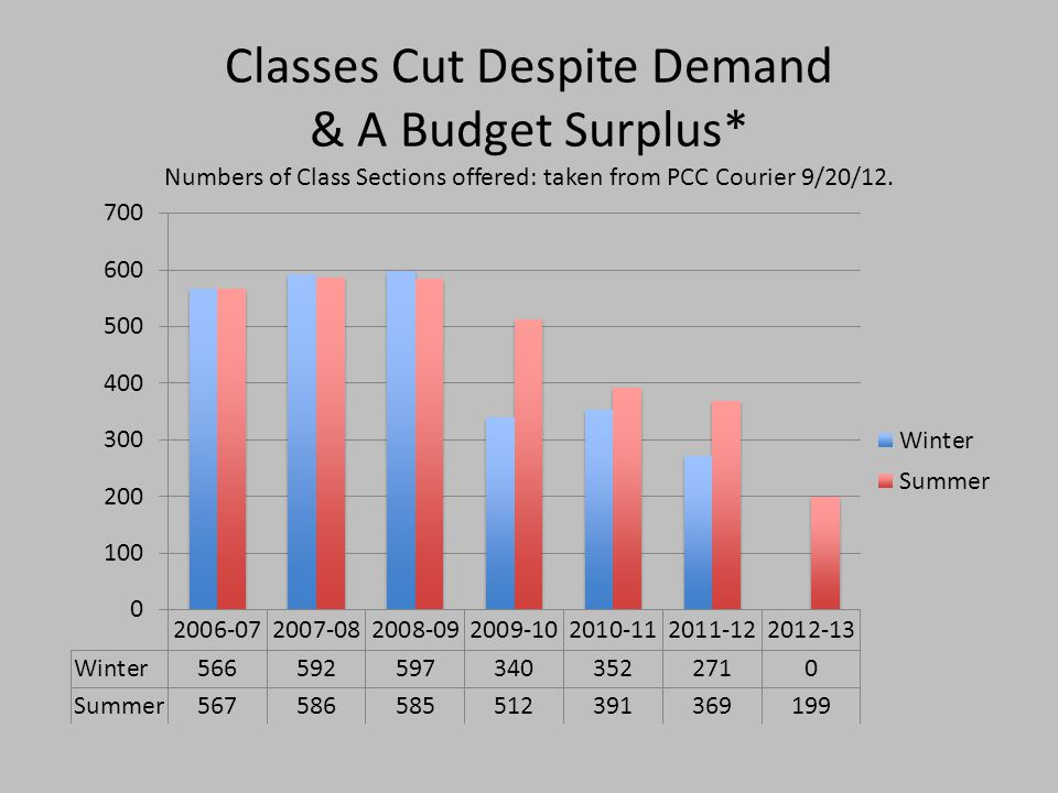 Classes Cut Despite Demand & A Budget Surplus* Numbers of Class Sections offered: taken from PCC Courier 9/20/12.