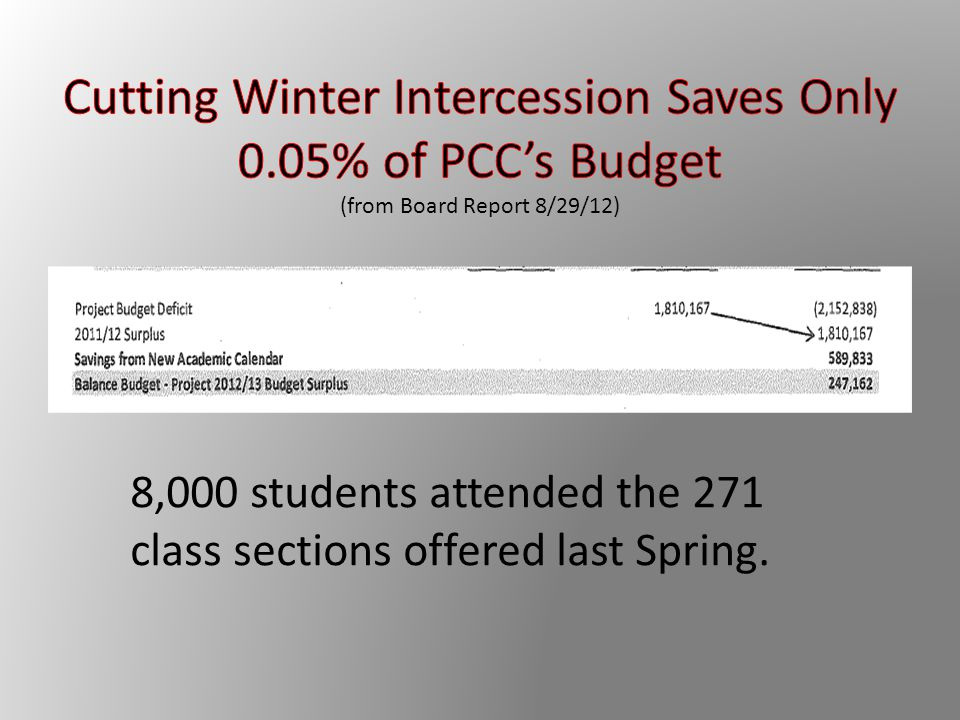 8,000 students attended the 271 class sections offered last Spring.