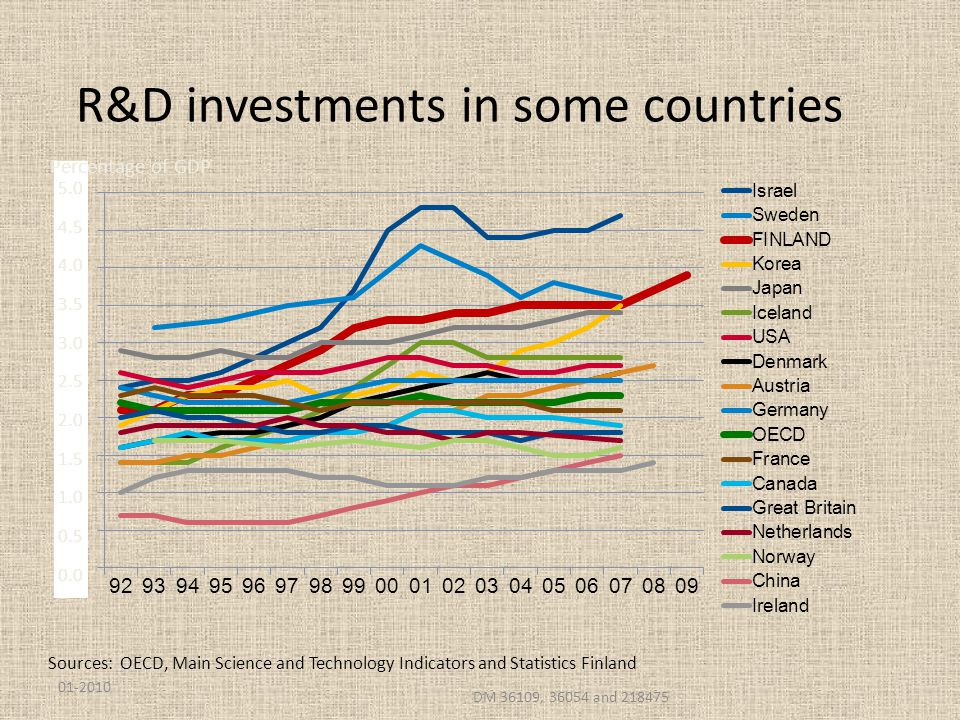 R&D investments in some countries Sources: OECD, Main Science and Technology Indicators and Statistics Finland 01-2010 DM 36109, 36054 and 218475 5.0 4.5 4.0 3.5 3.0 2.5 2.0 1.5 1.0 0.5 0.0 Percentage of GDP