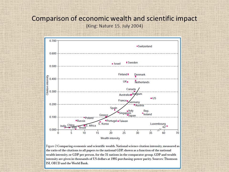 Comparison of economic wealth and scientific impact (King: Nature 15. July 2004)