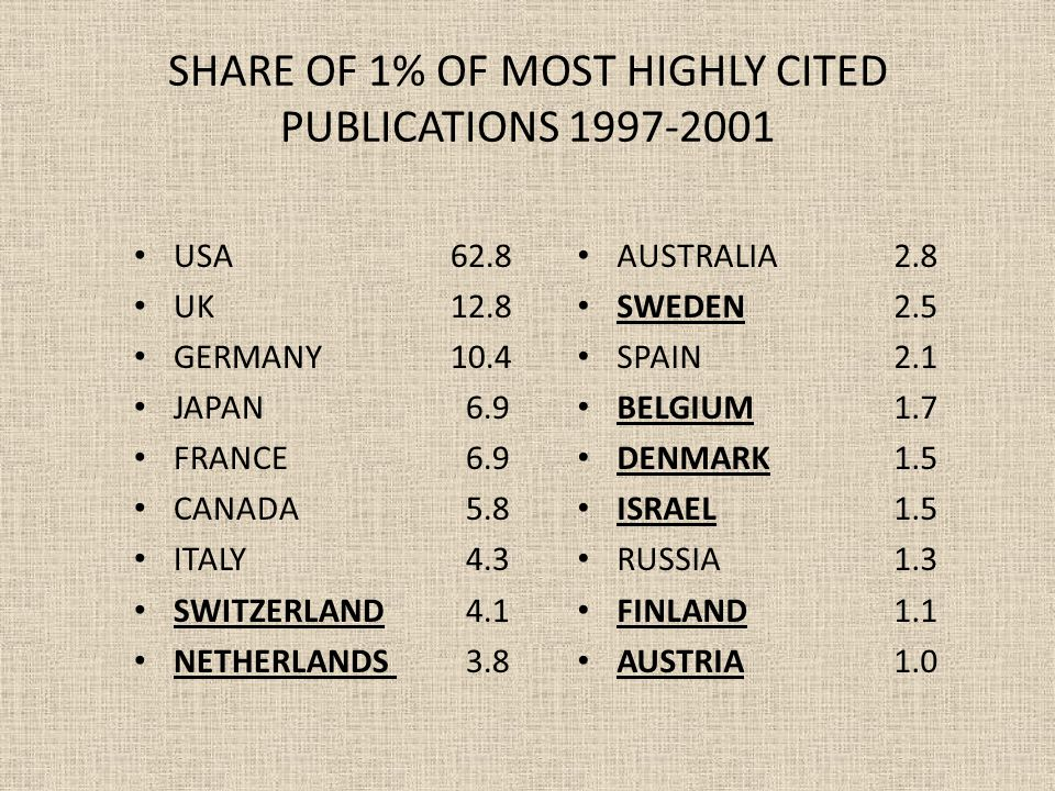 SHARE OF 1% OF MOST HIGHLY CITED PUBLICATIONS 1997-2001 USA62.8 UK12.8 GERMANY10.4 JAPAN 6.9 FRANCE 6.9 CANADA 5.8 ITALY 4.3 SWITZERLAND 4.1 NETHERLANDS 3.8 AUSTRALIA2.8 SWEDEN2.5 SPAIN2.1 BELGIUM1.7 DENMARK1.5 ISRAEL1.5 RUSSIA1.3 FINLAND1.1 AUSTRIA1.0