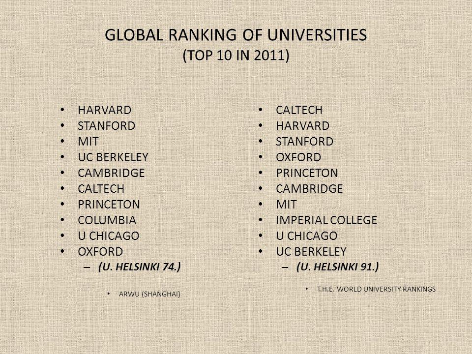 GLOBAL RANKING OF UNIVERSITIES (TOP 10 IN 2011) HARVARD STANFORD MIT UC BERKELEY CAMBRIDGE CALTECH PRINCETON COLUMBIA U CHICAGO OXFORD – (U. HELSINKI