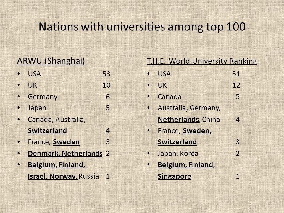 Nations with universities among top 100 ARWU (Shanghai) USA53 UK10 Germany 6 Japan 5 Canada, Australia, Switzerland 4 France, Sweden 3 Denmark, Nether