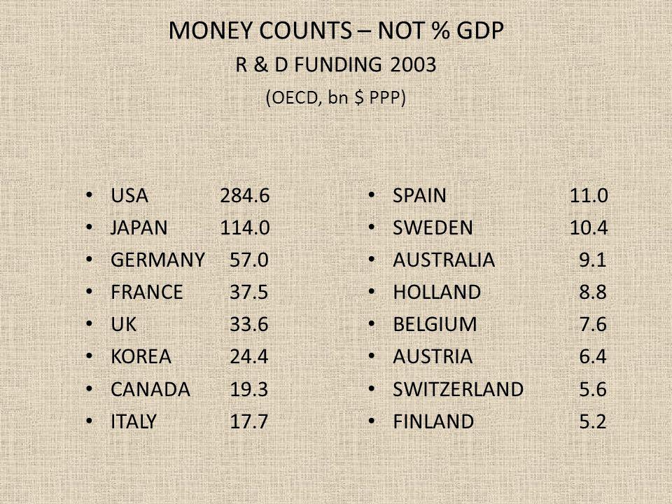 MONEY COUNTS – NOT % GDP R & D FUNDING 2003 (OECD, bn $ PPP) USA284.6 JAPAN114.0 GERMANY 57.0 FRANCE 37.5 UK 33.6 KOREA 24.4 CANADA 19.3 ITALY 17.7 SPAIN11.0 SWEDEN10.4 AUSTRALIA 9.1 HOLLAND 8.8 BELGIUM 7.6 AUSTRIA 6.4 SWITZERLAND 5.6 FINLAND 5.2