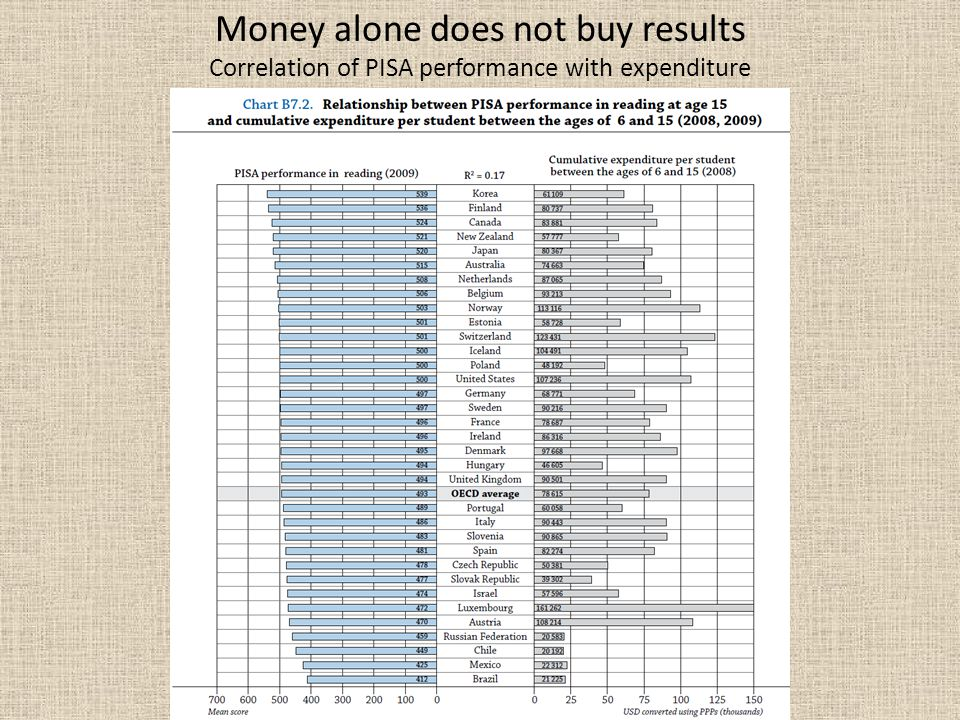 Money alone does not buy results Correlation of PISA performance with expenditure