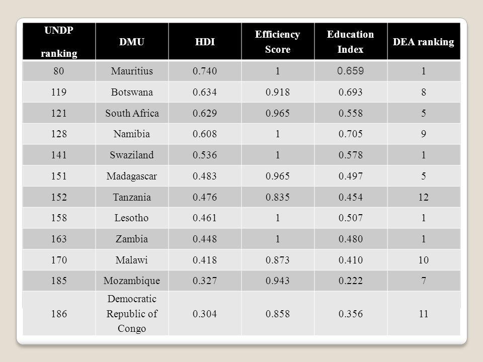 UNDP ranking DMUHDI Efficiency Score Education Index DEA ranking 80Mauritius0.7401 0.659 1 119Botswana0.6340.9180.6938 121South Africa0.6290.9650.5585 128Namibia0.60810.7059 141Swaziland0.53610.5781 151Madagascar0.4830.9650.4975 152Tanzania0.4760.8350.45412 158Lesotho0.46110.5071 163Zambia0.44810.4801 170Malawi0.4180.8730.41010 185Mozambique0.3270.9430.2227 186 Democratic Republic of Congo 0.3040.8580.35611