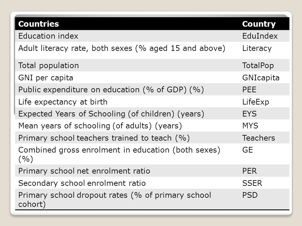 CountriesCountry Education indexEduIndex Adult literacy rate, both sexes (% aged 15 and above)Literacy Total populationTotalPop GNI per capitaGNIcapita Public expenditure on education (% of GDP) (%)PEE Life expectancy at birthLifeExp Expected Years of Schooling (of children) (years)EYS Mean years of schooling (of adults) (years)MYS Primary school teachers trained to teach (%)Teachers Combined gross enrolment in education (both sexes) (%) GE Primary school net enrolment ratioPER Secondary school enrolment ratioSSER Primary school dropout rates (% of primary school cohort) PSD