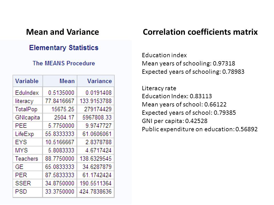 Correlation coefficients matrixMean and Variance Education index Mean years of schooling: 0.97318 Expected years of schooling: 0.78983 Literacy rate Education Index: 0.83113 Mean years of school: 0.66122 Expected years of school: 0.79385 GNI per capita: 0.42528 Public expenditure on education: 0.56892