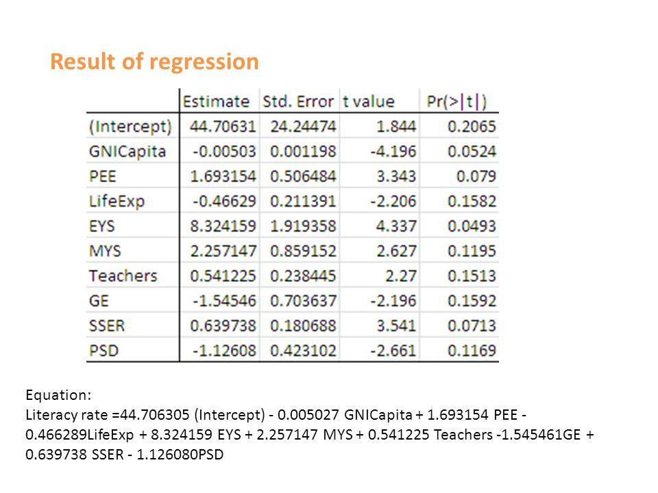 Result of regression Equation: Literacy rate =44.706305 (Intercept) - 0.005027 GNICapita + 1.693154 PEE - 0.466289LifeExp + 8.324159 EYS + 2.257147 MYS + 0.541225 Teachers -1.545461GE + 0.639738 SSER - 1.126080PSD