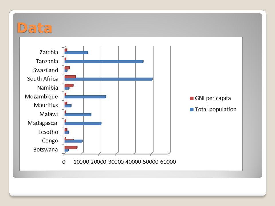 Data – HDI for Madagascar Source: UNDP