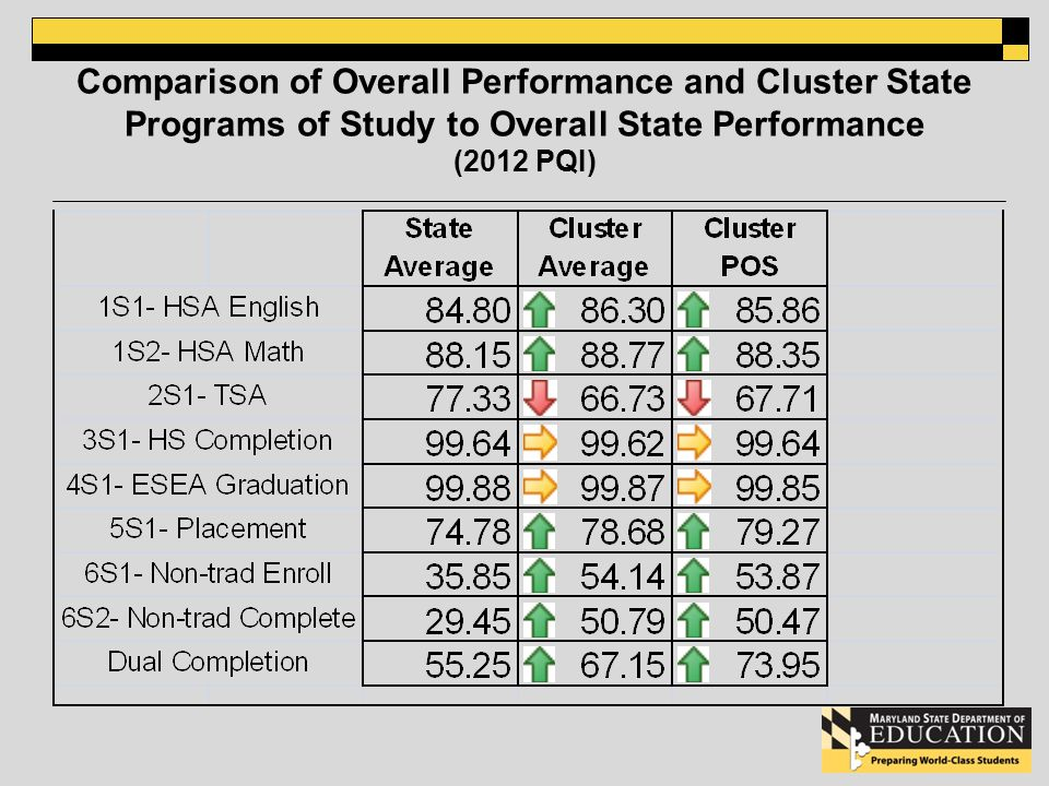 Comparison of Overall Performance and Cluster State Programs of Study to Overall State Performance (2012 PQI)