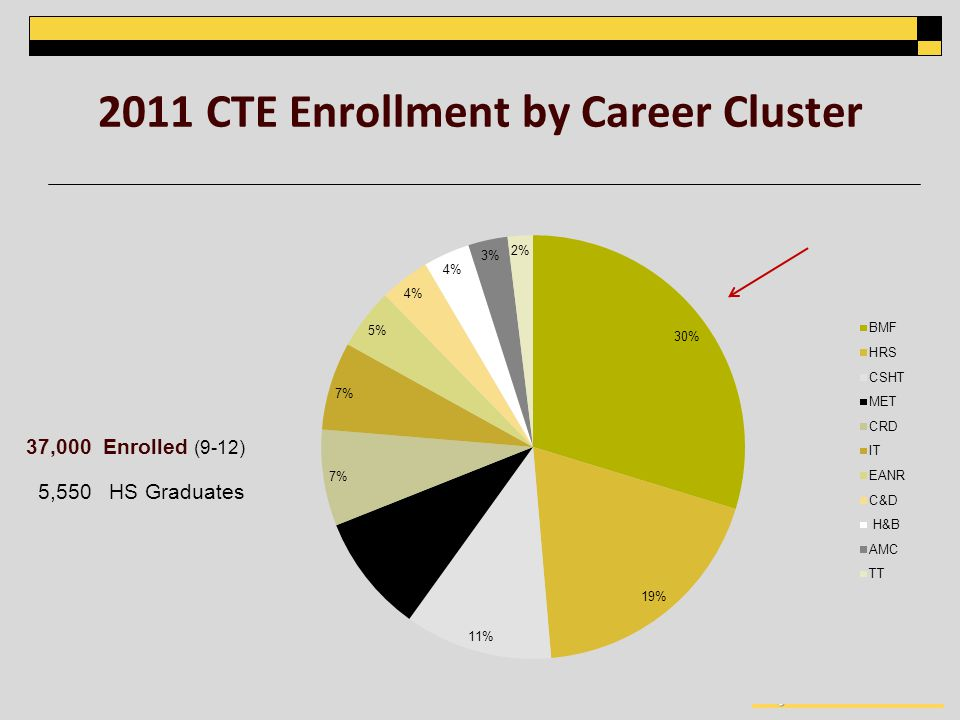 2011 CTE Enrollment by Career Cluster