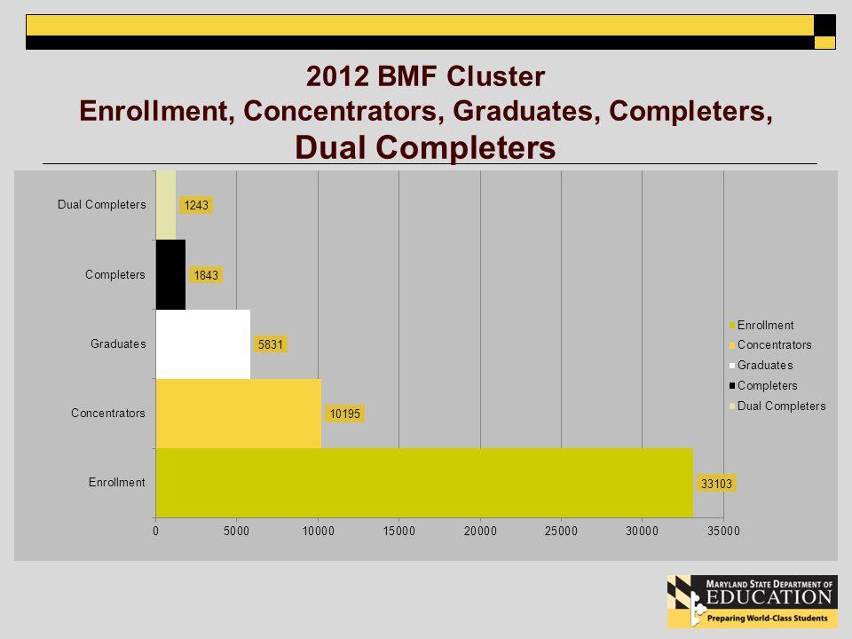 2012 BMF Cluster Enrollment, Concentrators, Graduates, Completers, Dual Completers