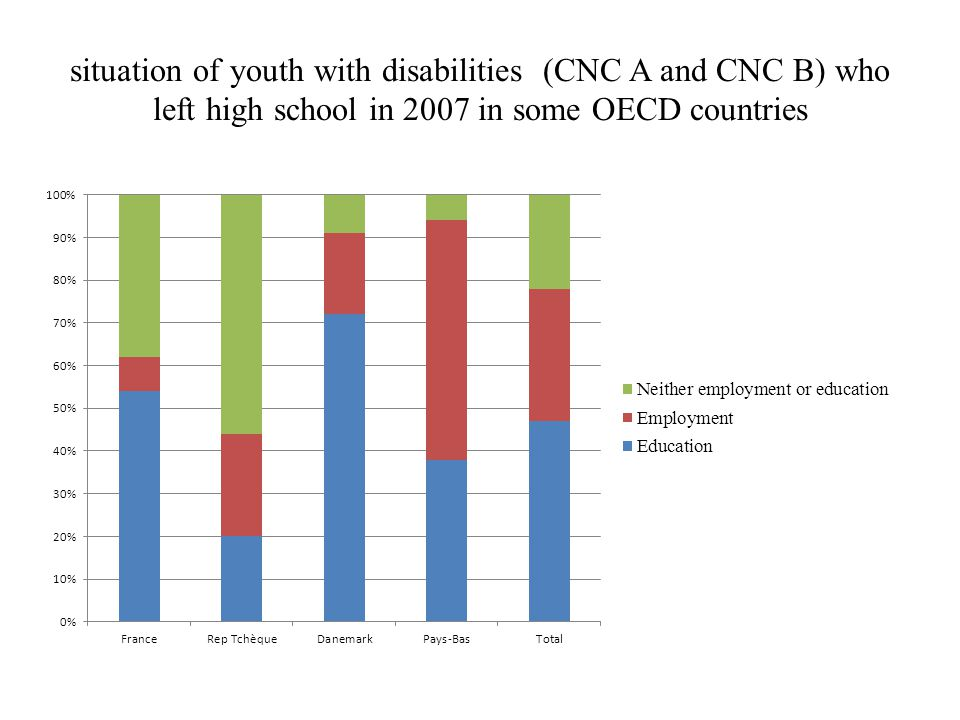 situation of youth with disabilities (CNC A and CNC B) who left high school in 2007 in some OECD countries