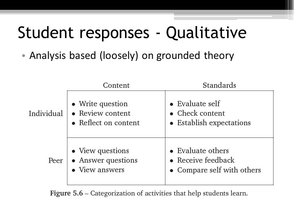 Student responses - Qualitative Analysis based (loosely) on grounded theory