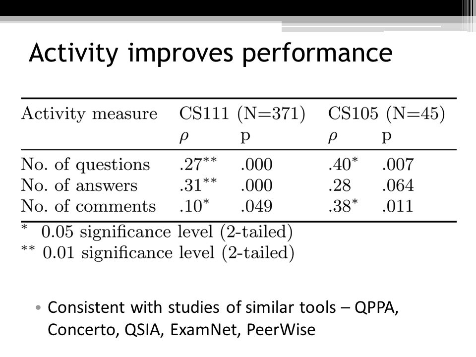Activity improves performance Consistent with studies of similar tools – QPPA, Concerto, QSIA, ExamNet, PeerWise