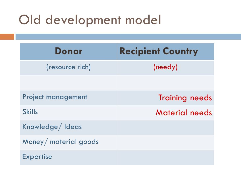 Old development model DonorRecipient Country (resource rich)(needy) Project management Training needs Skills Material needs Knowledge/ Ideas Money/ material goods Expertise