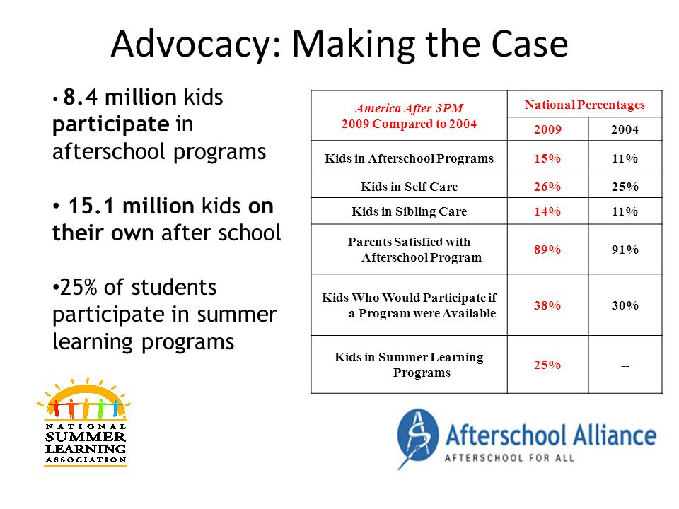 Advocacy: Making the Case America After 3PM 2009 Compared to 2004 National Percentages 20092004 Kids in Afterschool Programs15%11% Kids in Self Care26%25% Kids in Sibling Care14%11% Parents Satisfied with Afterschool Program 89%91% Kids Who Would Participate if a Program were Available 38%30% Kids in Summer Learning Programs 25%-- 8.4 million kids participate in afterschool programs 15.1 million kids on their own after school 25% of students participate in summer learning programs