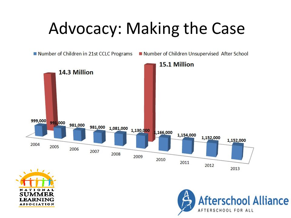 Advocacy: Making the Case