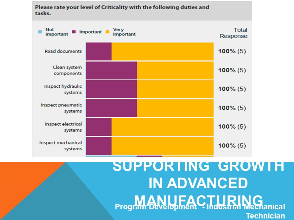 SUPPORTING GROWTH IN ADVANCED MANUFACTURING Program Development - Industrial Mechanical Technician