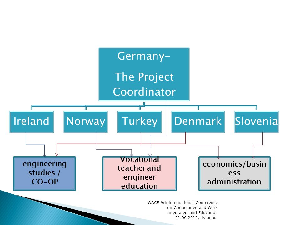 Germany- The Project Coordinator IrelandNorwayTurkeyDenmarkSlovenia Vocational teacher and engineer education engineering studies / CO-OP economics/busin ess administration