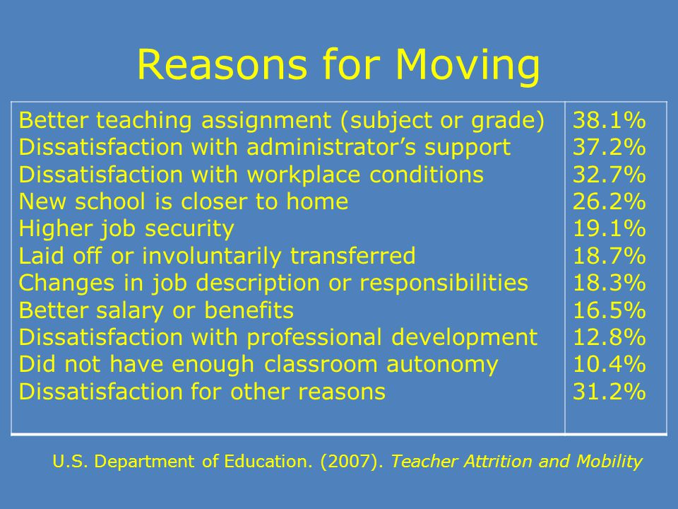Reasons for Moving U.S. Department of Education. (2007). Teacher Attrition and Mobility Better teaching assignment (subject or grade) Dissatisfaction