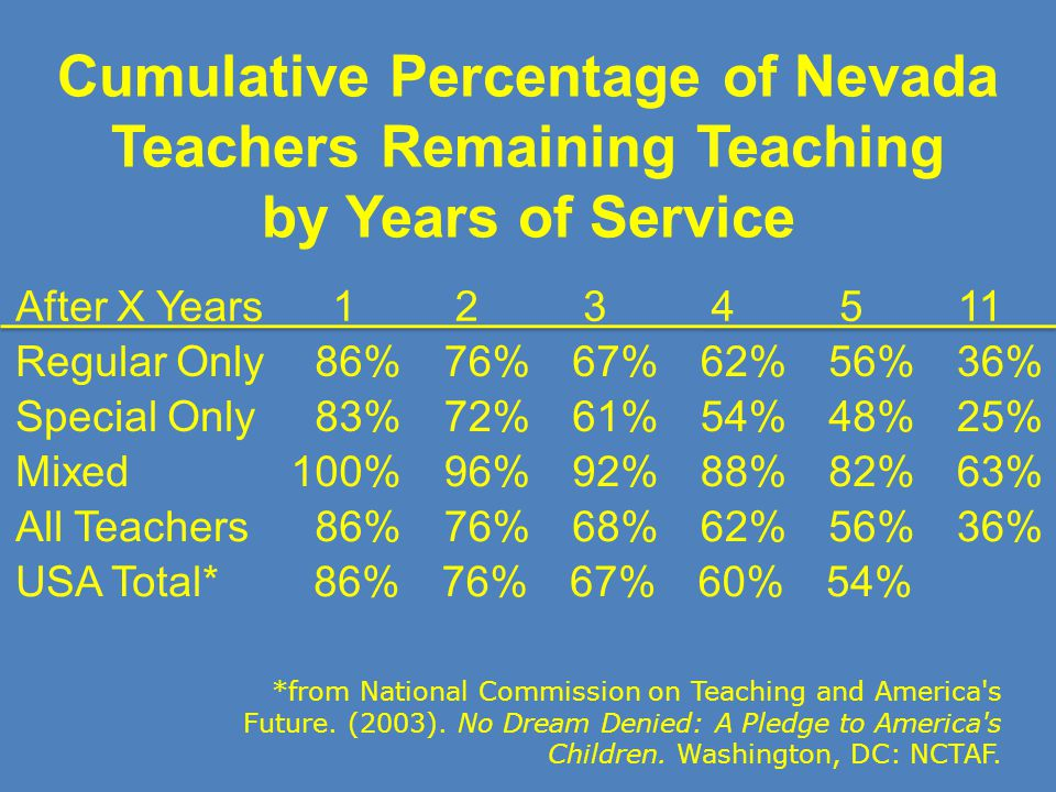 Cumulative Percentage of Nevada Teachers Remaining Teaching by Years of Service After X Years1234511 Regular Only86%76%67%62%56%36% Special Only83%72%
