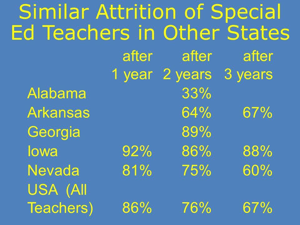 Similar Attrition of Special Ed Teachers in Other States after 1 year after 2 years after 3 years Alabama33% Arkansas64%67% Georgia89% Iowa92%86%88% Nevada81%75%60% USA (All Teachers)86%76%67%