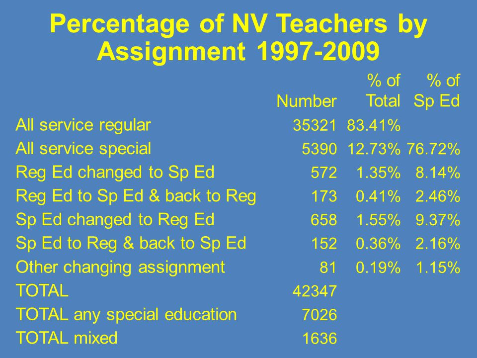 Percentage of NV Teachers by Assignment 1997-2009 Number % of Total % of Sp Ed All service regular 3532183.41% All service special 539012.73%76.72% Re