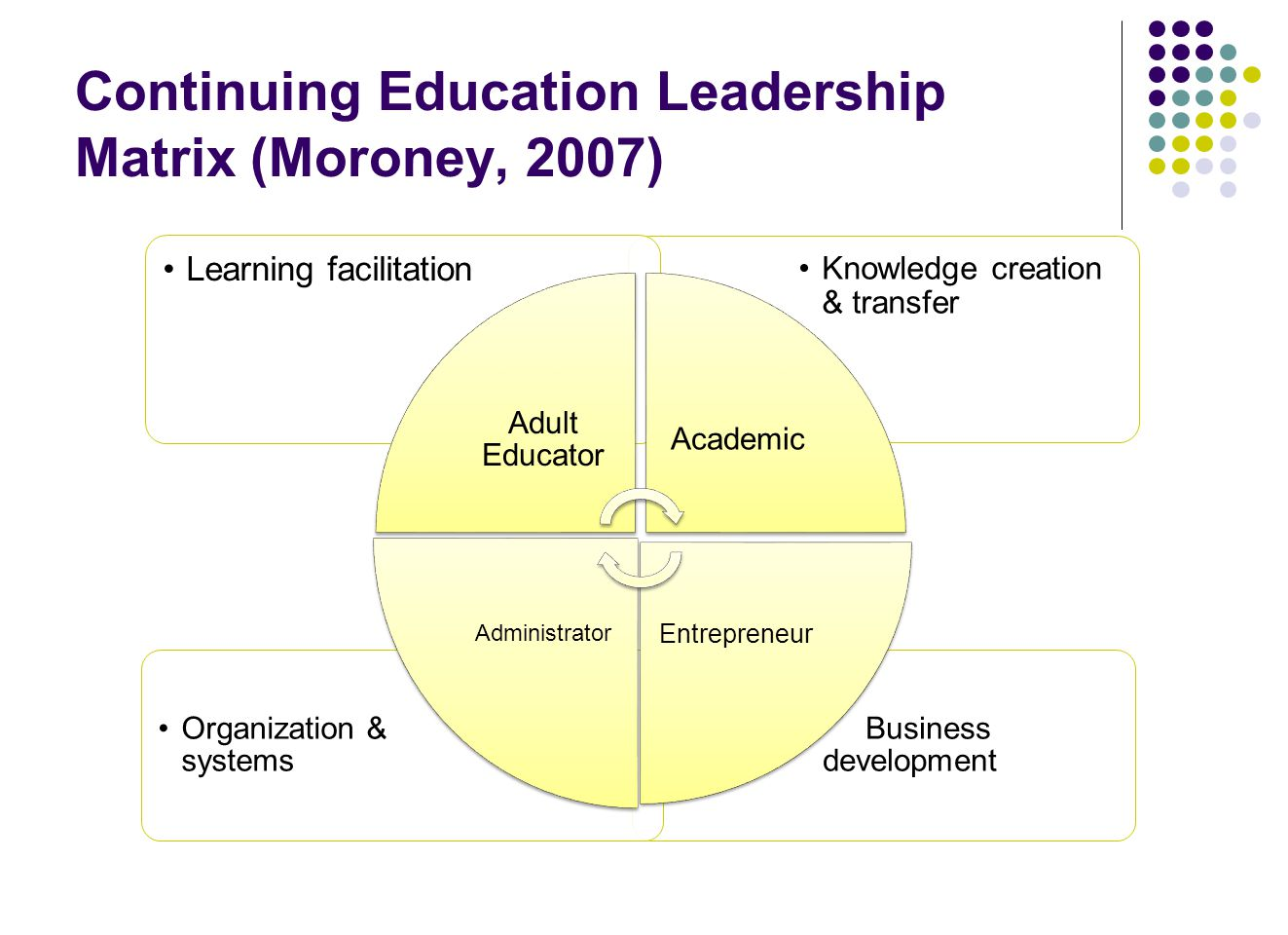Continuing Education Leadership Matrix (Moroney, 2007)