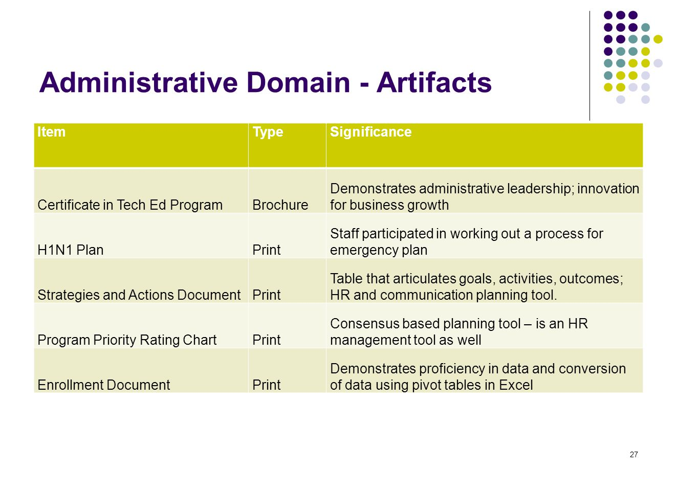 Administrative Domain - Artifacts 27 ItemTypeSignificance Certificate in Tech Ed ProgramBrochure Demonstrates administrative leadership; innovation for business growth H1N1 PlanPrint Staff participated in working out a process for emergency plan Strategies and Actions DocumentPrint Table that articulates goals, activities, outcomes; HR and communication planning tool.