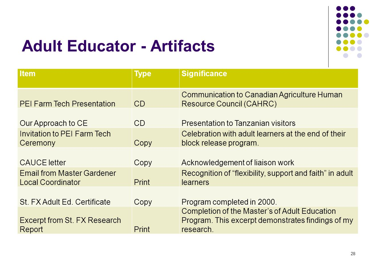 Adult Educator - Artifacts 28 ItemTypeSignificance PEI Farm Tech PresentationCD Communication to Canadian Agriculture Human Resource Council (CAHRC) Our Approach to CECDPresentation to Tanzanian visitors Invitation to PEI Farm Tech CeremonyCopy Celebration with adult learners at the end of their block release program.
