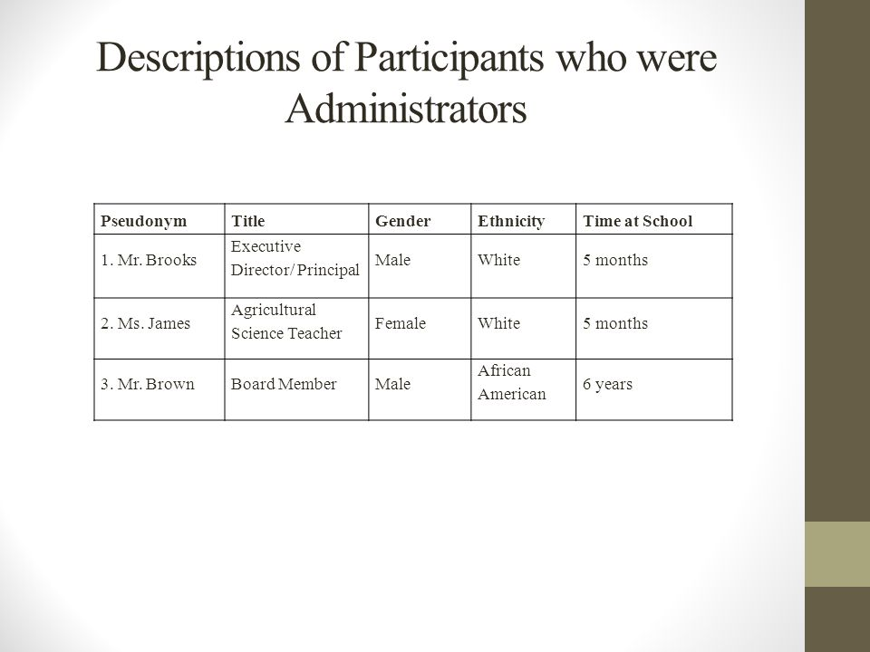 Descriptions of Participants who were Administrators PseudonymTitleGenderEthnicityTime at School 1.