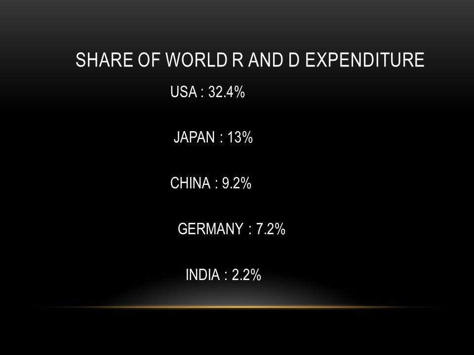 SHARE OF WORLD R AND D EXPENDITURE USA : 32.4% JAPAN : 13% CHINA : 9.2% GERMANY : 7.2% INDIA : 2.2%
