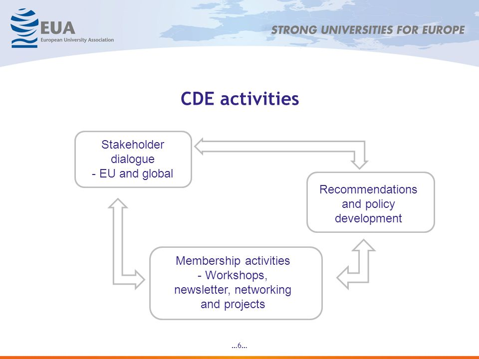 CDE activities …6… Membership activities - Workshops, newsletter, networking and projects Stakeholder dialogue - EU and global Recommendations and policy development