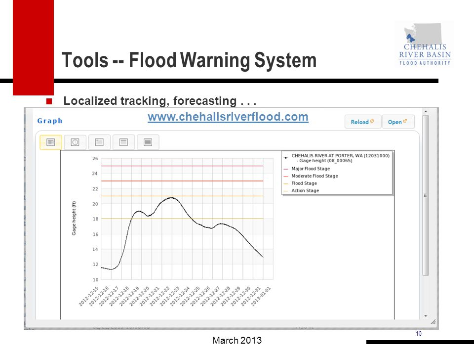 10 Tools -- Flood Warning System March 2013 Localized tracking, forecasting...