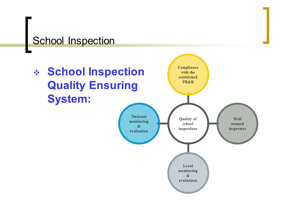 School Inspection Phases of the school inspection Selection of the school, establishment of the objectives of the inspection and nomination of the ins