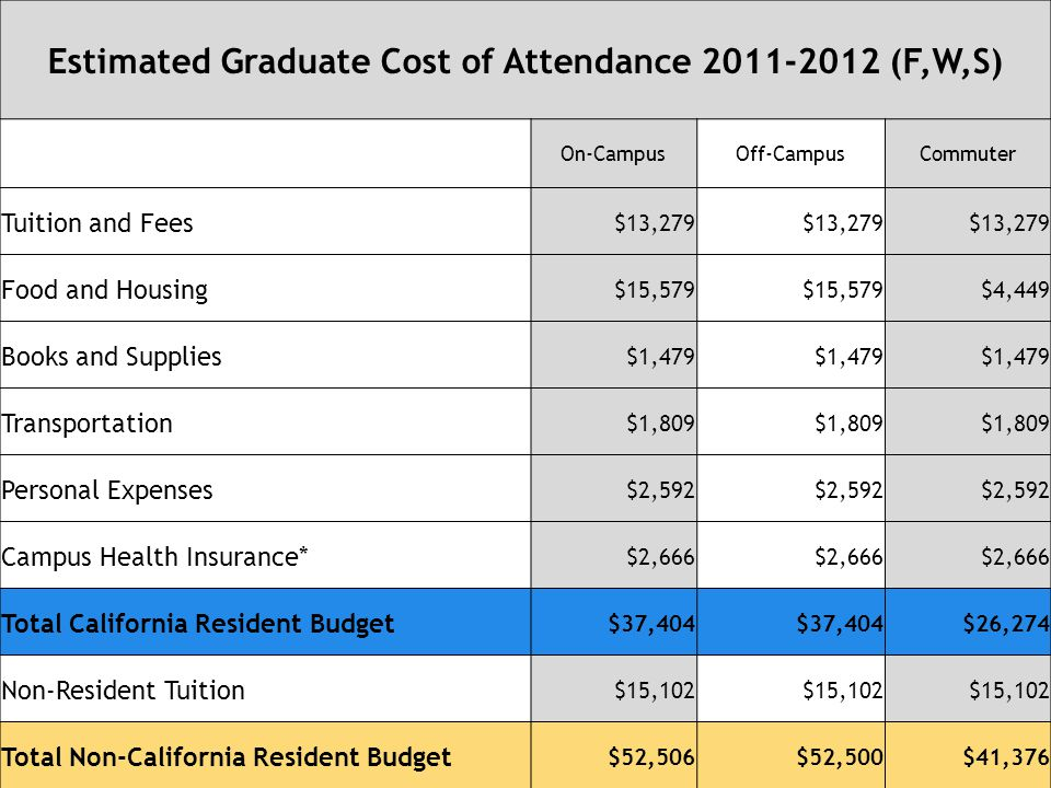 Estimated Graduate Cost of Attendance 2011-2012 (F,W,S) On-CampusOff-CampusCommuter Tuition and Fees $13,279 Food and Housing $15,579 $4,449 Books and Supplies $1,479 Transportation $1,809 Personal Expenses $2,592 Campus Health Insurance* $2,666 Total California Resident Budget $37,404 $26,274 Non-Resident Tuition $15,102 Total Non-California Resident Budget $52,506$52,500$41,376