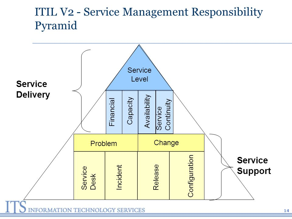 14 ITIL V2 - Service Management Responsibility Pyramid Service Level Problem Change Service Desk Incident Release Configuration Availability Capacity Financial Service Continuity Service Delivery Service Support