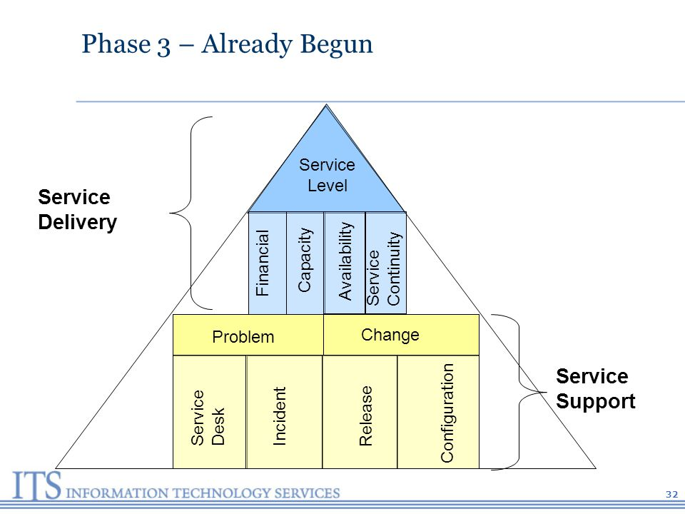 32 Phase 3 – Already Begun Service Level Problem Change Service Desk Incident Release Configuration Availability Capacity Financial Service Continuity Service Delivery Service Support
