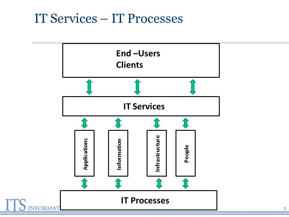 IT Services – IT Processes IT Services End –Users Clients IT Processes Applications Information Infrastructure People 7