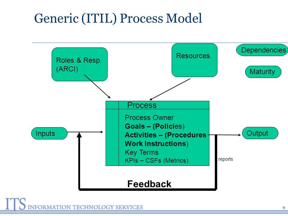9 Process Process Owner Goals – (Policies) Activities – (Procedures Work Instructions) Key Terms KPIs – CSFs (Metrics) Inputs Output Roles & Resp.