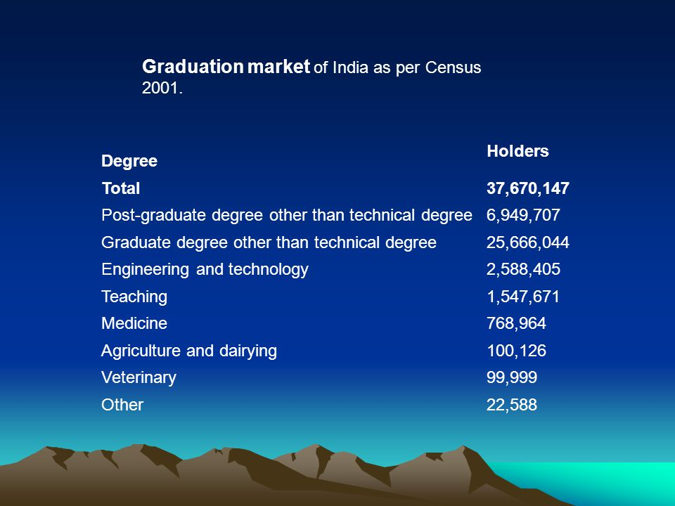 Graduation market of India as per Census 2001. Degree Holders Total37,670,147 Post-graduate degree other than technical degree6,949,707 Graduate degre